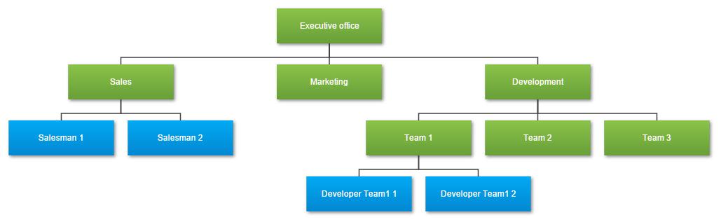 organigramm organizational chart mittels d3js